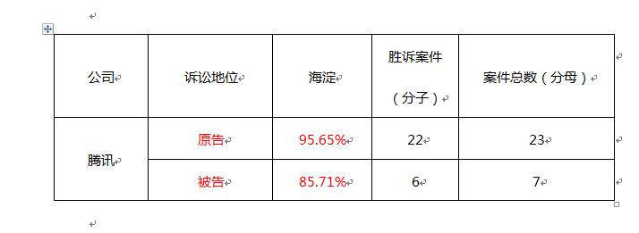 腾讯在南山法院一审胜诉率88.24%,今日头条在海淀法院一审胜诉率98.25%
